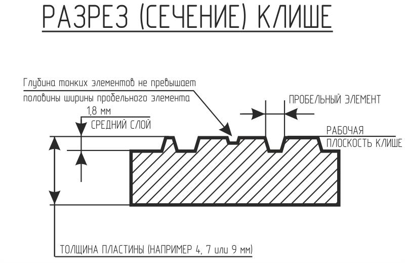 Схема углублений для магниевого клише